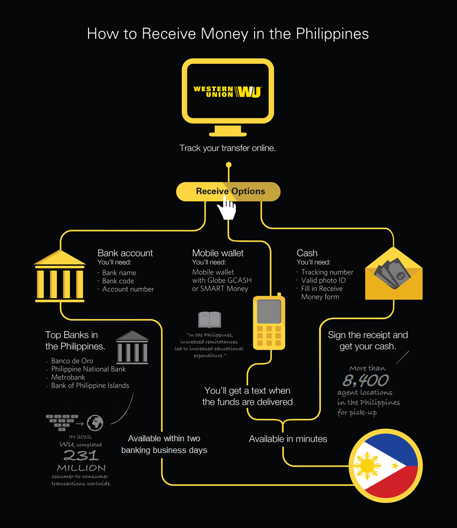 How to receive money in the Philippines with Western Union.