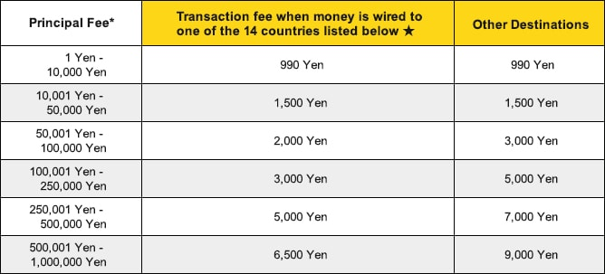 Western Union International Money Transfer Fees 5