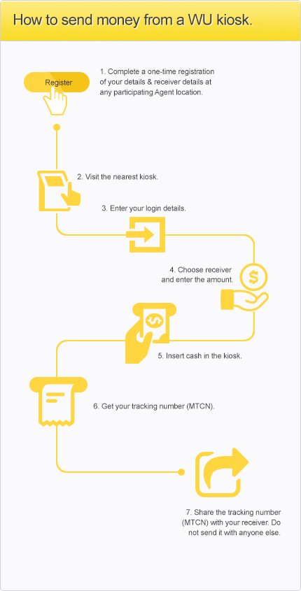 How to Send Money through Kiosk | Western Union in United
