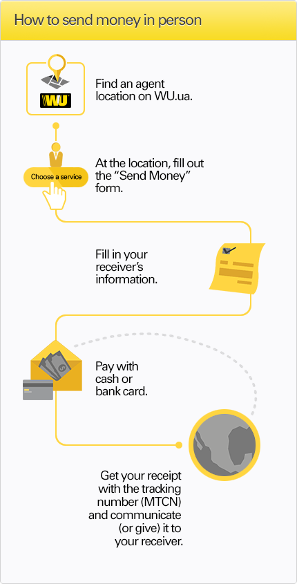 See infographic how to send money in person from Ukraine with Western Union