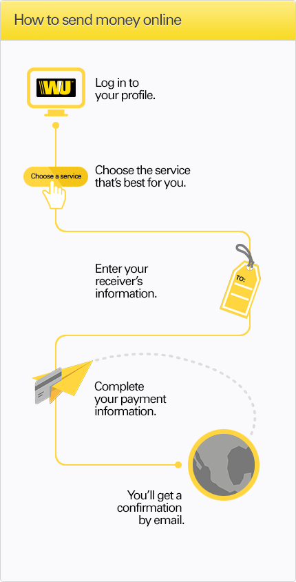 how to send money western union online