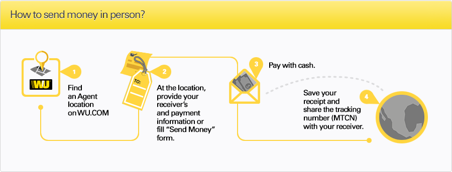 How to send money in person infographic from Western Union