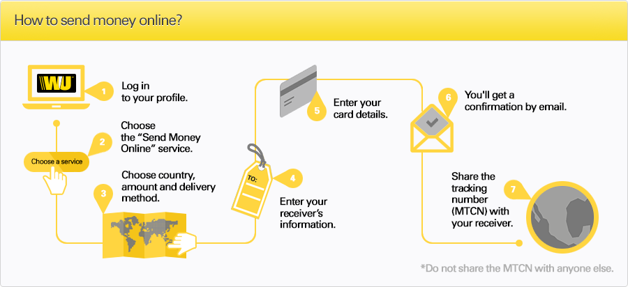 How to send money online infographic from Western Union