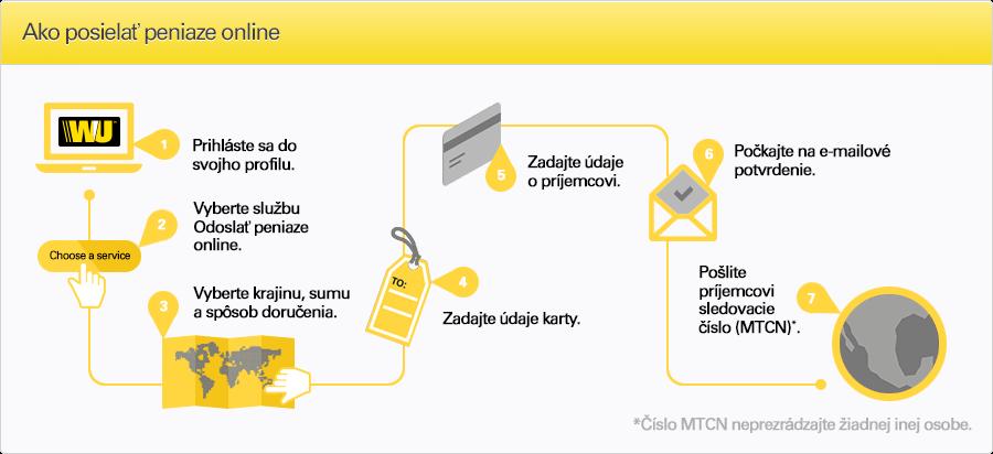 Medzinrodn pean prevod Western Union